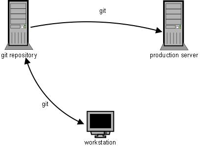 git-deployment-2